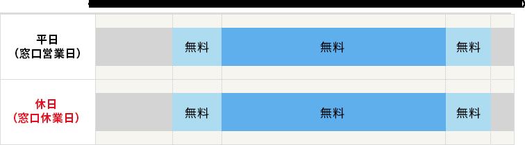愛知銀行ATMをご利用の場合の手数料の表