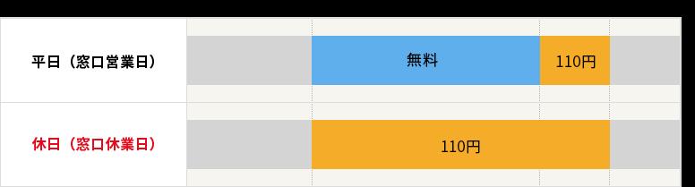 相互無料提携銀行カード(十六・名古屋・百五・中京・三十三・三菱UFJ・静岡)の手数料の表