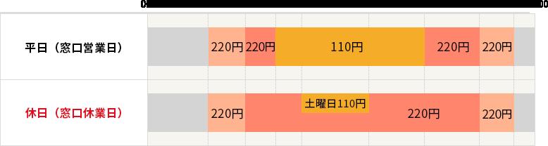 ゆうちょ銀行カードの手数料の表