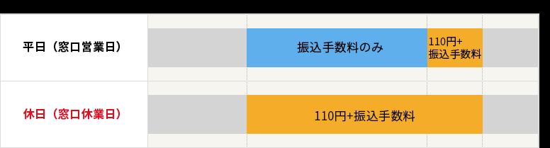 相互無料提携銀行カード(十六・名古屋・百五・中京・三十三・静岡)の手数料の表