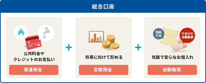 残高 別 金利 型 普通 預金
